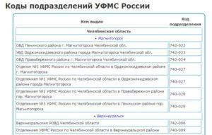 Код подразделения уфмс челябинск