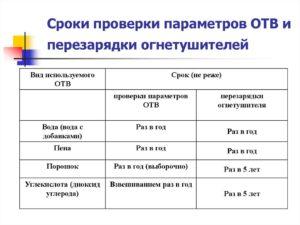 Перезарядка огнетушителей оу 3 периодичность