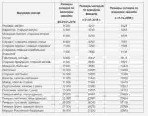 Повышение денежного довольствия сотрудникам фсб в 2019 г