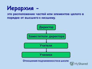 Правильно в иерархическом порядке располагаются группы должностей