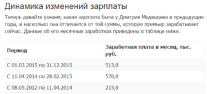 Зарплата медведева в месяц в рублях 2019