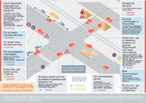 За сколько метров до остановки можно парковаться в россии