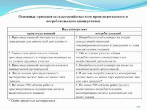 Сельскохозяйственный кооператив плюсы и минусы таблица