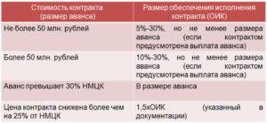 Договор 44 фз предоплата 100 процентов