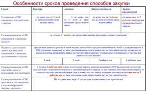 Срок размещения протокола по 223 фз