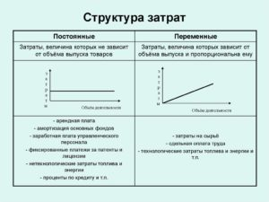 Переменные затраты в структуре себестоимости