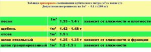 Коэффициент пересчета тбо из м3 в тонны