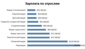 Сколько получают пластические хирурги в москве