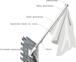 Высота установки флагов на здании