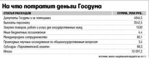 Какая зарплата у помощника депутата госдумы