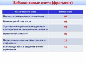 Забалансовый учет основных средств в бюджете