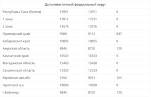 Минимальная пенсия в кемеровской области в 2019