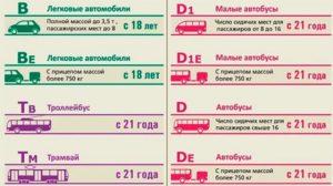Категория b сколько пассажиров можно перевозить включая водителя