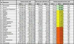 Таблица выплат по осаго за вред здоровью 2019 пассажиру