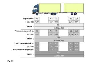 Габариты по длине автопоезда в россии 2019