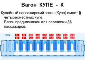 Количество мест в купейном вагоне поезда