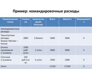 Командировочные расходы в беларуси в 2019 году