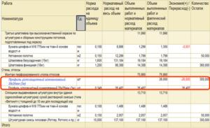 Нормы списания краски в бюджетных учреждениях