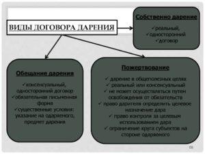 Договор дарения двусторонняя или одностороняя сделка