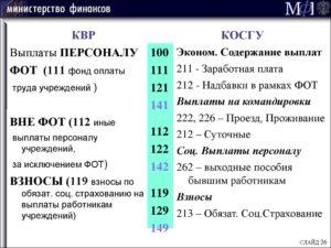 Косгу 223 расшифровка в 2019 году для бюджетных учреждений