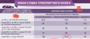 ставки транспортного налога в москве за 2018 год для юридических лиц