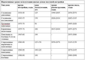 Срок службы кирпичных многоквартирных домов 2007 2009 годов постройки