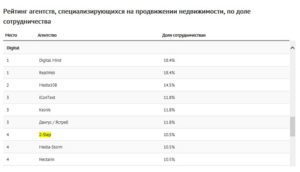 Агентство недвижимости спб рейтинг надежности 2019