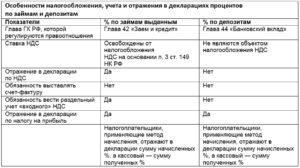 Проценты по депозиту в разделе 7 декларации по ндс
