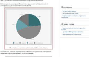 Обзор рынка земельных участков москвы