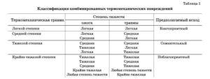 Классификация травм по степени тяжести при дтп