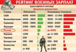 Сколько зарабатывает военный переводчик