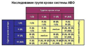 Родство по группе крови таблица