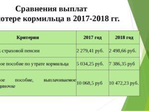 Сколько платят по потере кормильца на одного ребенка в москве