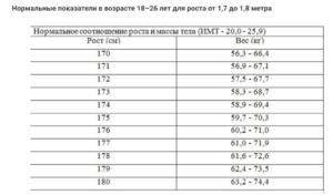Недобор по весу в армию таблица