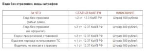 Какой штраф белоруским машинам без страховки в россии