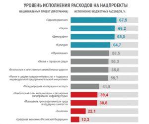Бюджет россии на 2019 год сумма