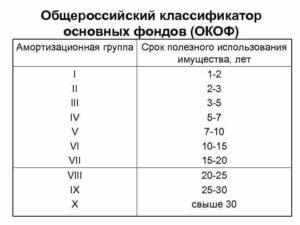 Система кондиционирования амортизационная группа 2019