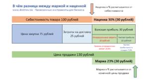Рентабельность и наценка в чем разница