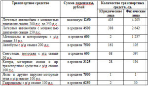 транспортный налог 2018 ставки приморский край