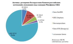 Санкции на банки россии список