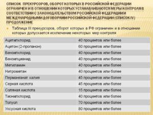 Список прекурсоров 2019 год подлежащих учету в химической лаборатории