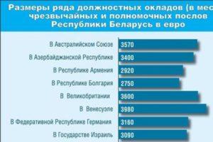 Зарплата посла россии