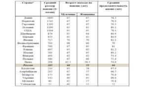 Пенсии в европейских странах