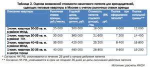 Патент для сдачи квартиры в аренду москве 2019 году