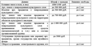 Можно ли искать металлоискателем по закону в россии 2019