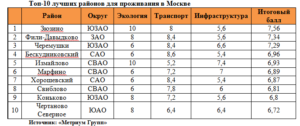 Лучшие районы москвы для проживания 2019 рейтинг цена качество список