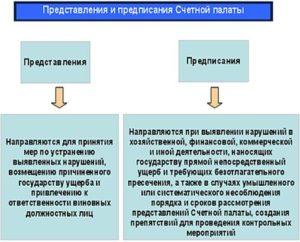 Представление и предписание в чем разница