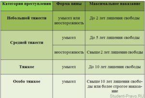 Категории преступлений по степени тяжести таблица