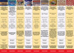 Сливочное масло рейтинг качества 2019